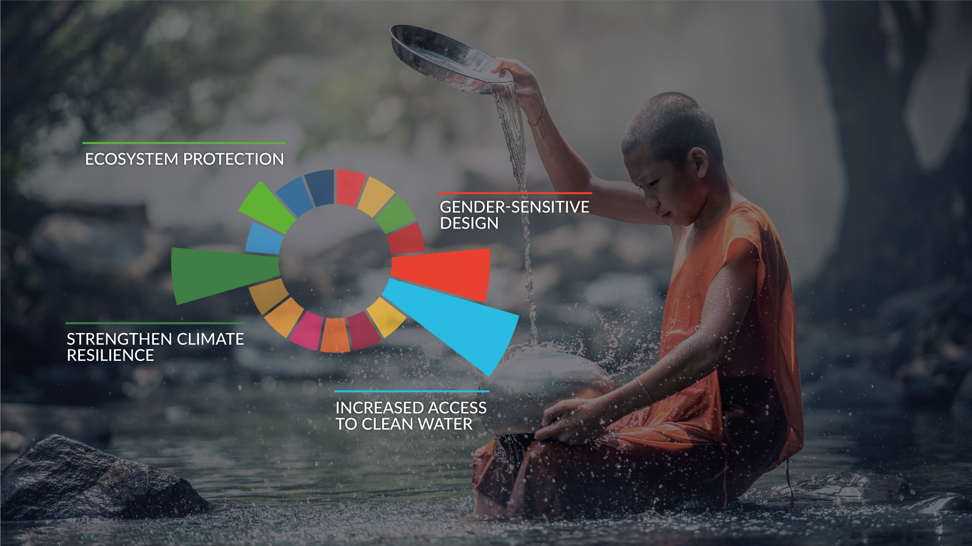Data visualisation tools, SDGs, certified impacts, reduced complexity, demonstrate contributions, clear assessment, seamless integration